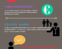 Takmer tretina Slovákov umiera predčasne
